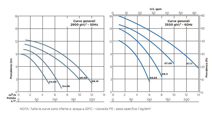 Насос Argal серии TMP - небольшие магнитные насосы для рециркуляции