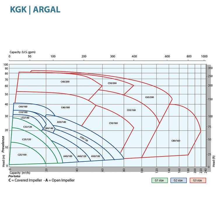 Насос Argal серии KGK