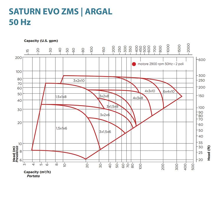 Насос Argal серии ZMS