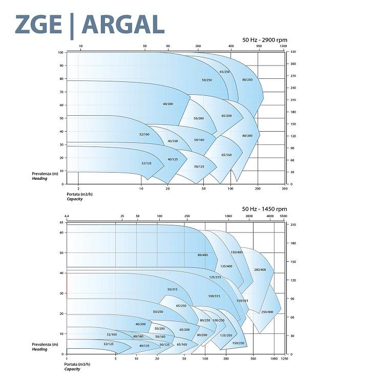 Насос Argal серия ZGE