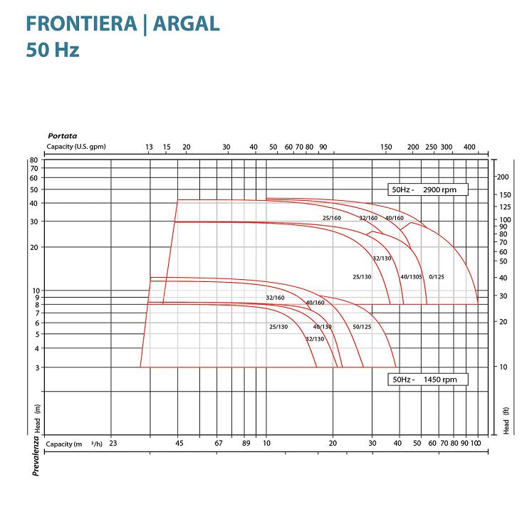 Насосы Argal серии TGF - ZGF TMF - ZMF
